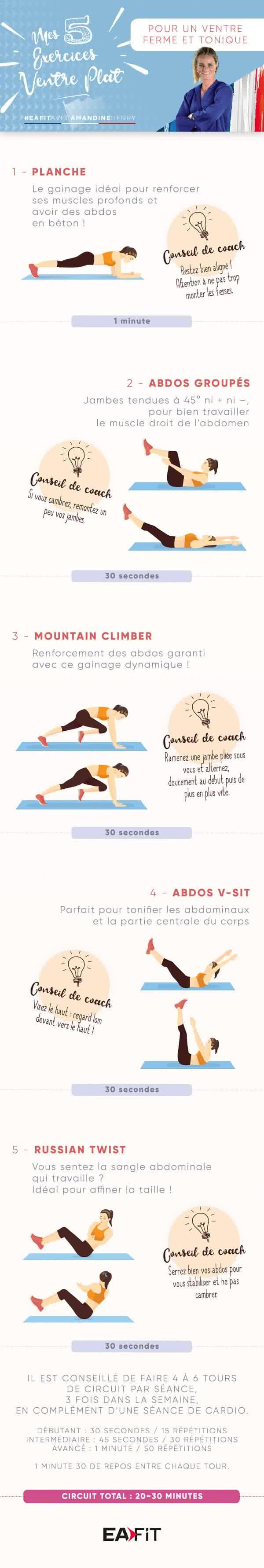 5 exercices spécial abdos ventre plat